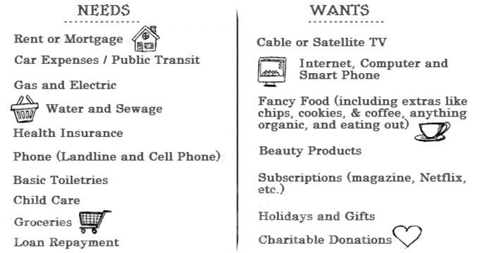 Examples of Needs and Wants